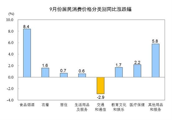 9月份居民消费价格分类别同比涨跌幅