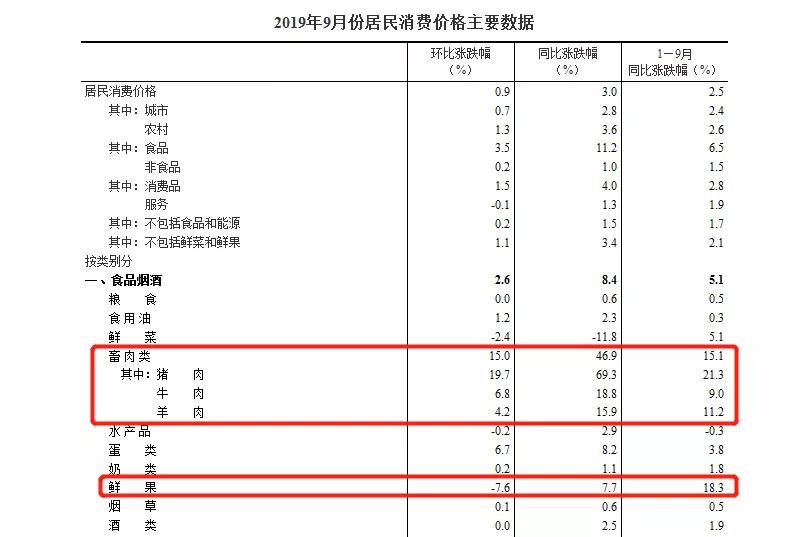 2019年9月份居民消费价格主要数据
