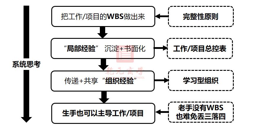 高效管理,吴国华,企业管理,WPS,乾元商学院