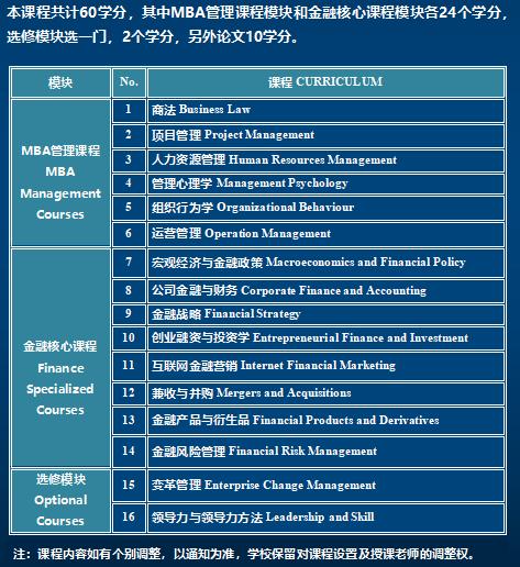 西班牙武康大学UCAM 工商管理硕士学位班  MBA(金融方向)