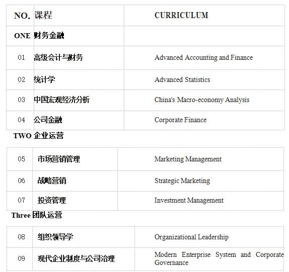 亚洲城市大学工商管理博士DBA学位班
